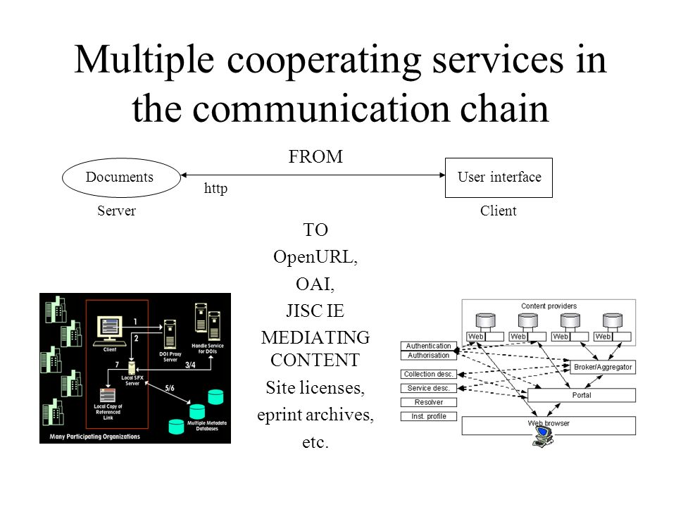 Multiple cooperating services in the communication chain TO OpenURL, OAI, JISC IE MEDIATING CONTENT Site licenses, eprint archives, etc.