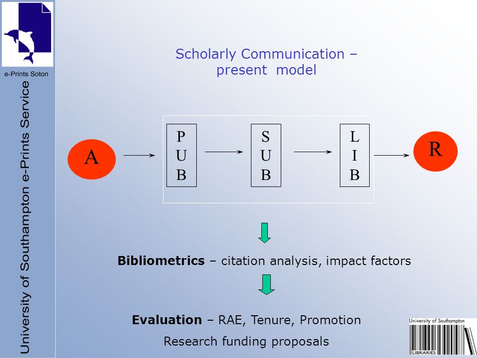 PUBPUB SUBSUB LIBLIB AR Scholarly Communication – present model Bibliometrics – citation analysis, impact factors Evaluation – RAE, Tenure, Promotion