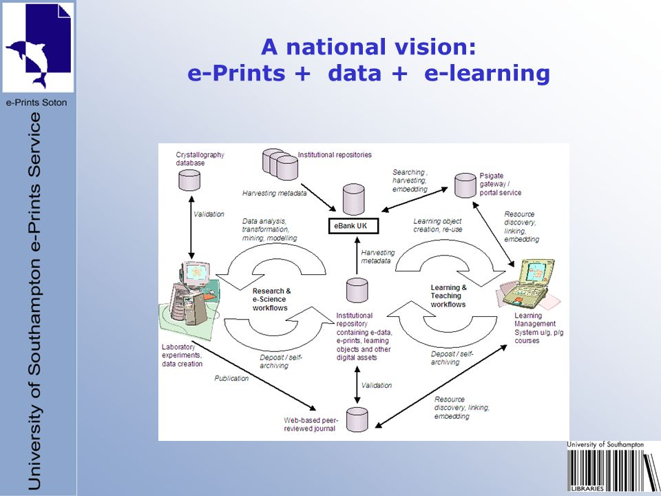 A national vision: e-Prints + data + e-learning