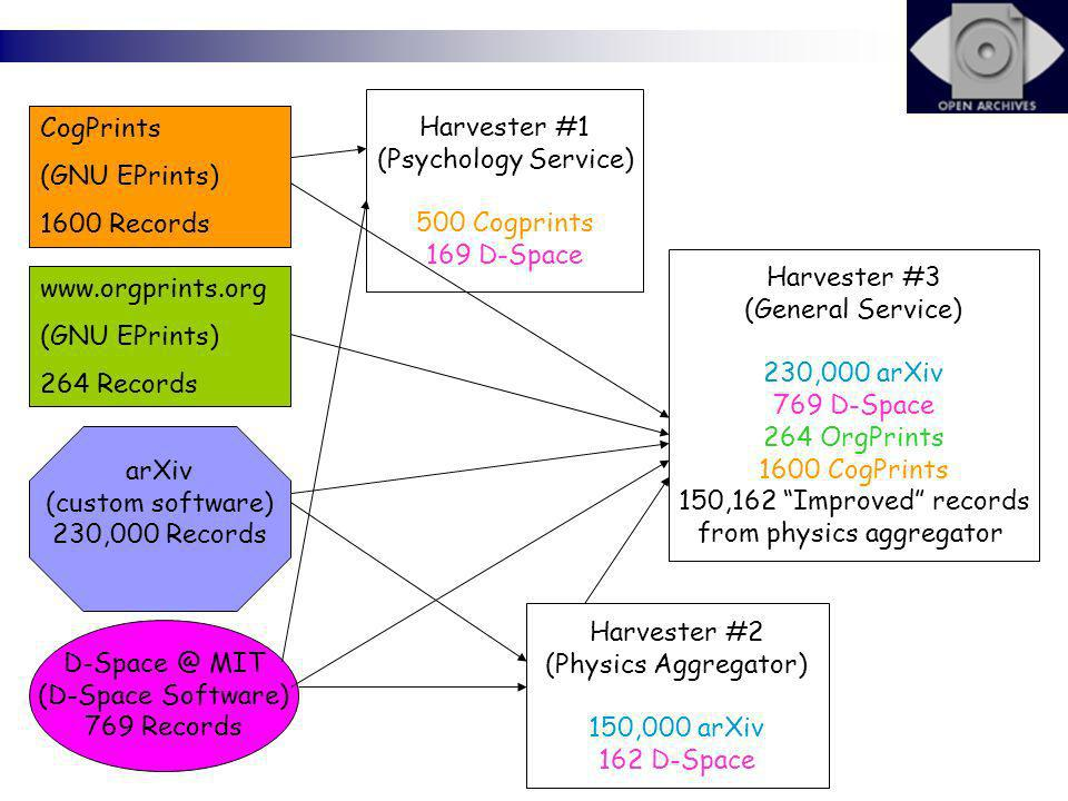 CogPrints (GNU EPrints) 1600 Records www.orgprints.org (GNU EPrints) 264 Records arXiv (custom software) 230,000 Records D-Space @ MIT (D-Space Software) 769 Records Harvester #1 (Psychology Service) 500 Cogprints 169 D-Space Harvester #2 (Physics Aggregator) 150,000 arXiv 162 D-Space Harvester #3 (General Service) 230,000 arXiv 769 D-Space 264 OrgPrints 1600 CogPrints 150,162 Improved records from physics aggregator