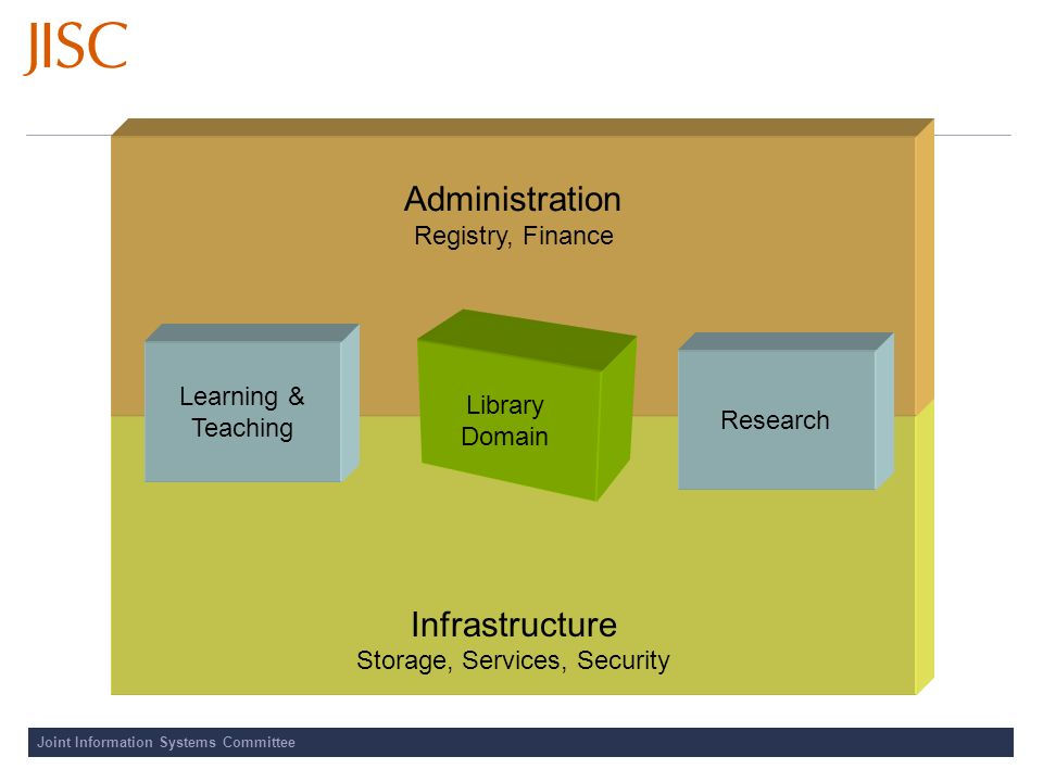 Joint Information Systems Committee Infrastructure Storage, Services, Security Administration Registry, Finance Learning & Teaching Research Library Domain