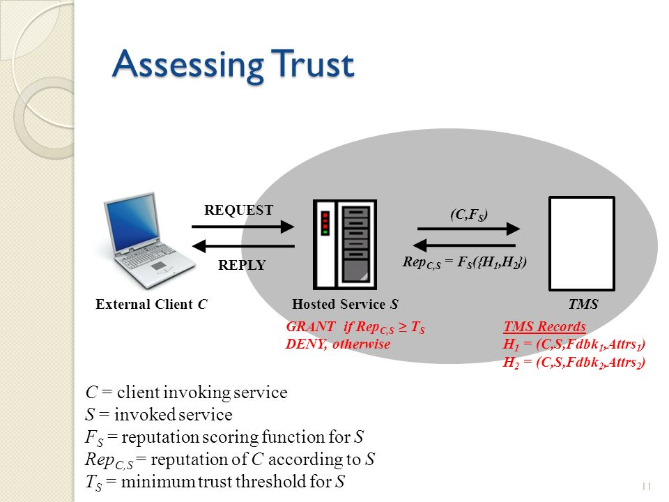 Assessing Trust External Client CHosted Service STMS REQUEST REPLY TMS Records H 1 = (C,S,Fdbk 1,Attrs 1 ) H 2 = (C,S,Fdbk 2,Attrs 2 ) (C,F S ) Rep C,S = F S ({H 1,H 2 }) GRANT if Rep C,S T S DENY, otherwise C = client invoking service S = invoked service F S = reputation scoring function for S Rep C,S = reputation of C according to S T S = minimum trust threshold for S 11