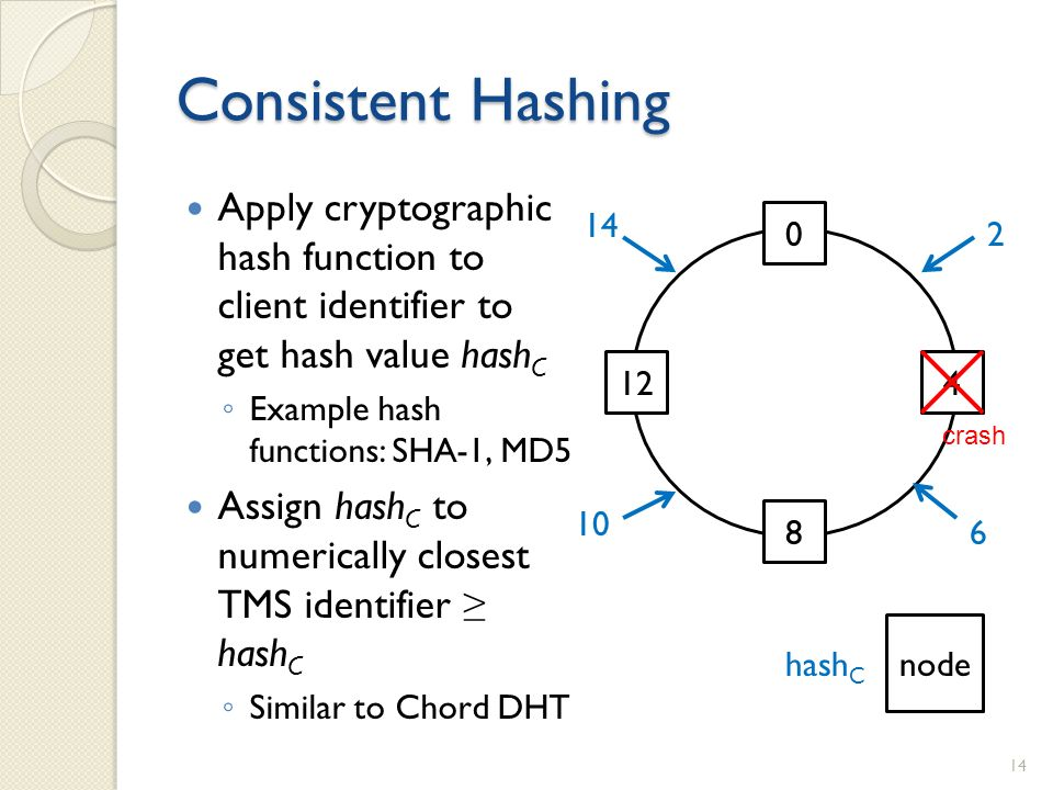 Consistent Hashing Apply cryptographic hash function to client identifier to get hash value hash C Example hash functions: SHA-1, MD5 Assign hash C to numerically closest TMS identifier hash C Similar to Chord DHT 14 0 4 8 12 14 10 6 2 hash C node crash