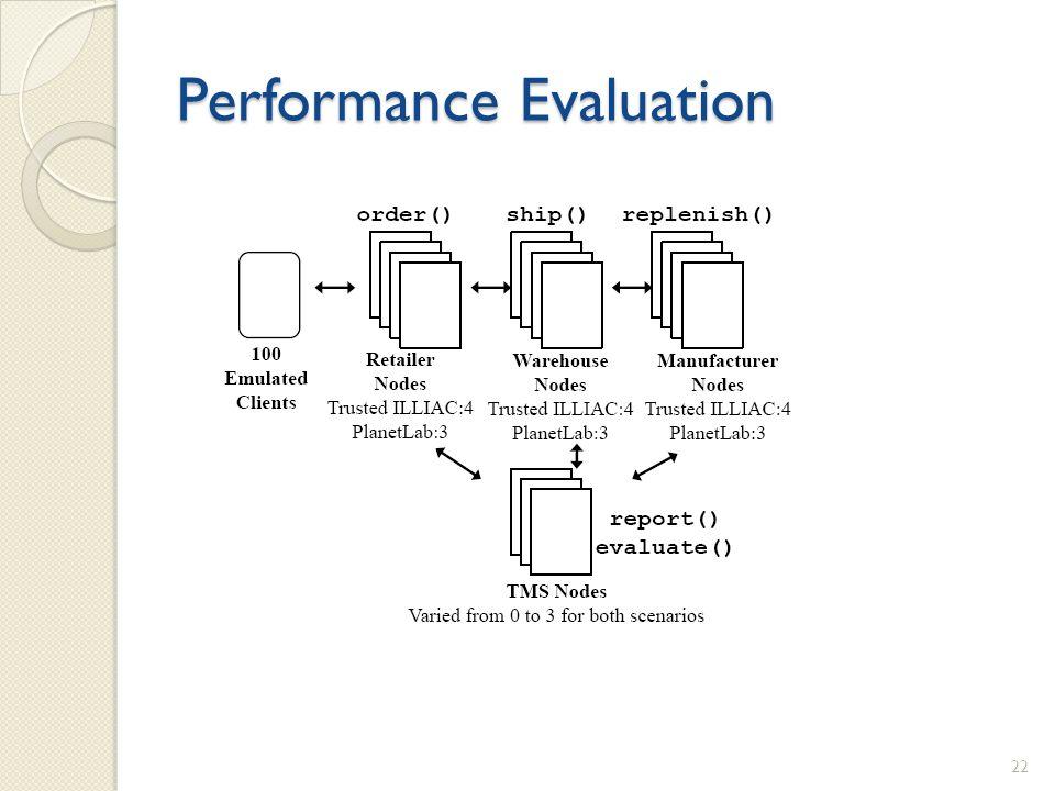 Performance Evaluation 22