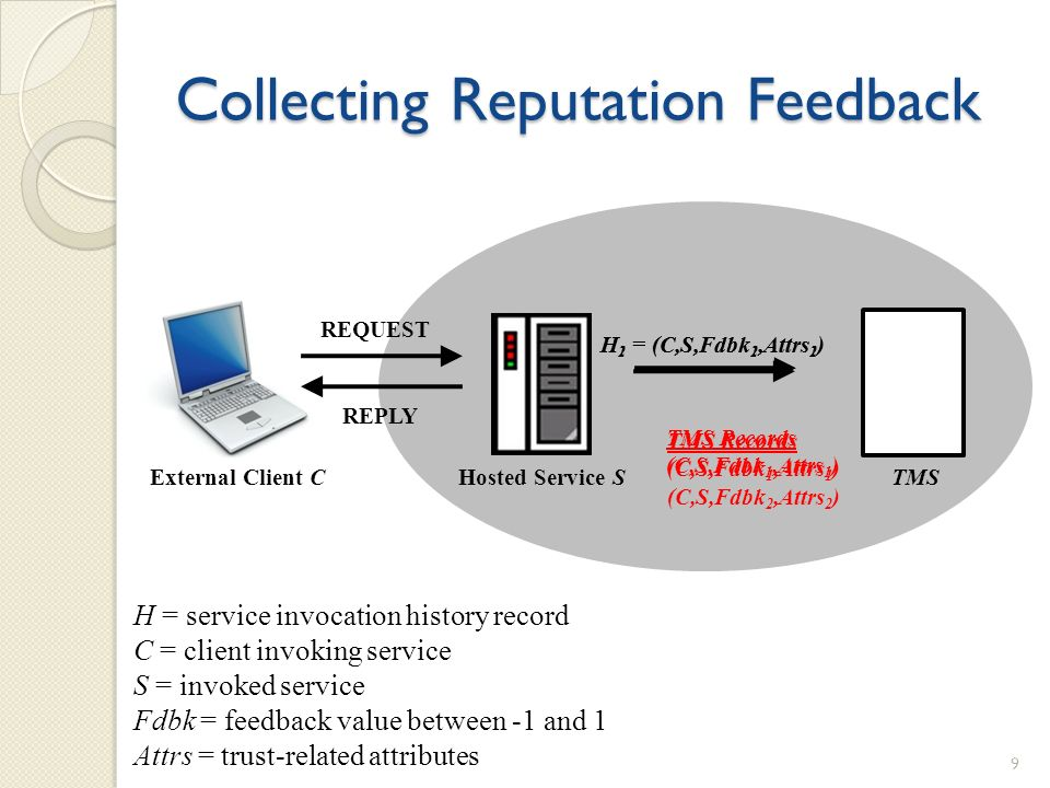 Collecting Reputation Feedback External Client CHosted Service STMS REQUEST REPLY H 1 = (C,S,Fdbk 1,Attrs 1 ) TMS Records (C,S,Fdbk 1,Attrs 1 ) TMS Re