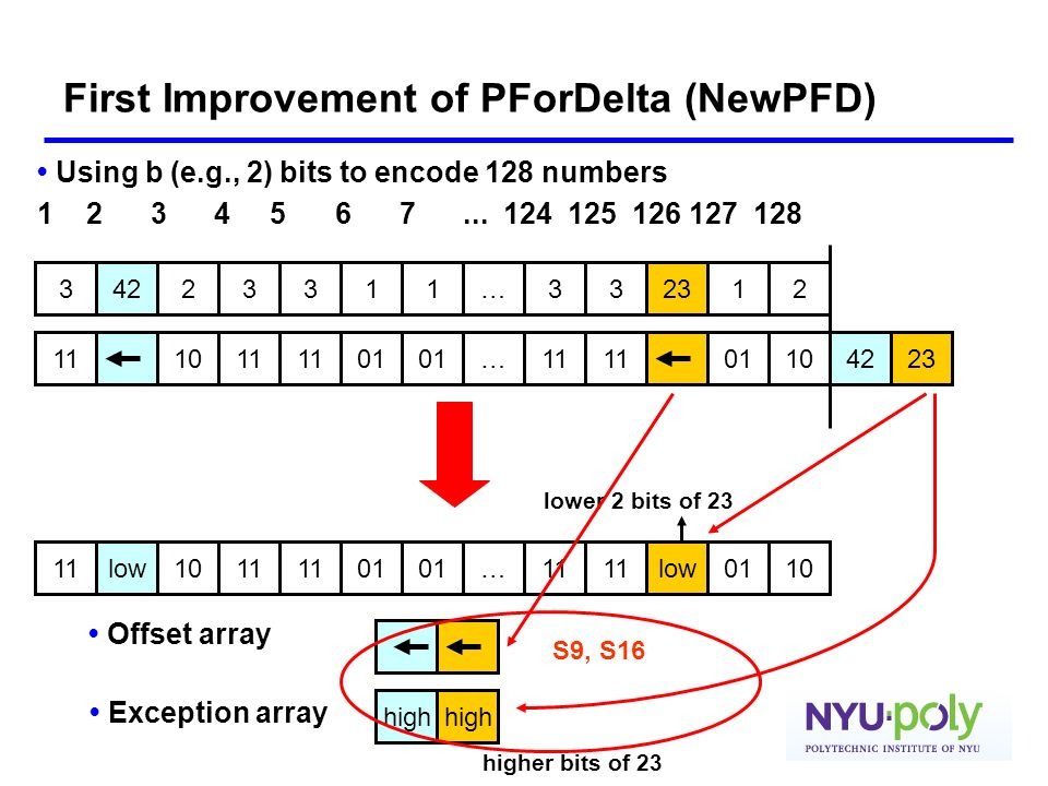 First Improvement of PForDelta (NewPFD) Using b (e.g., 2) bits to encode 128 numbers 1 2 3 4 5 6 7... 124 125 126 127 128 1011 …01 11 0142231110 233…1