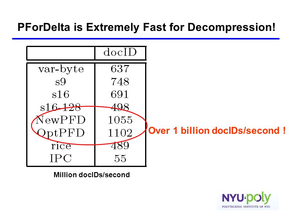 PForDelta is Extremely Fast for Decompression! Million docIDs/second Over 1 billion docIDs/second !