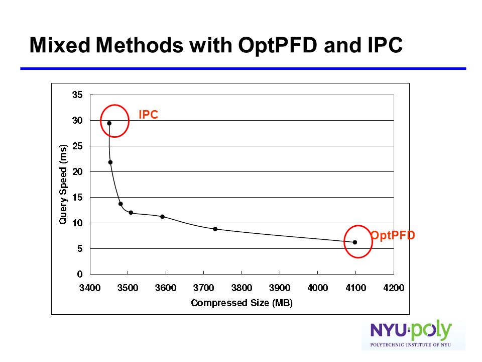 Mixed Methods with OptPFD and IPC IPC OptPFD