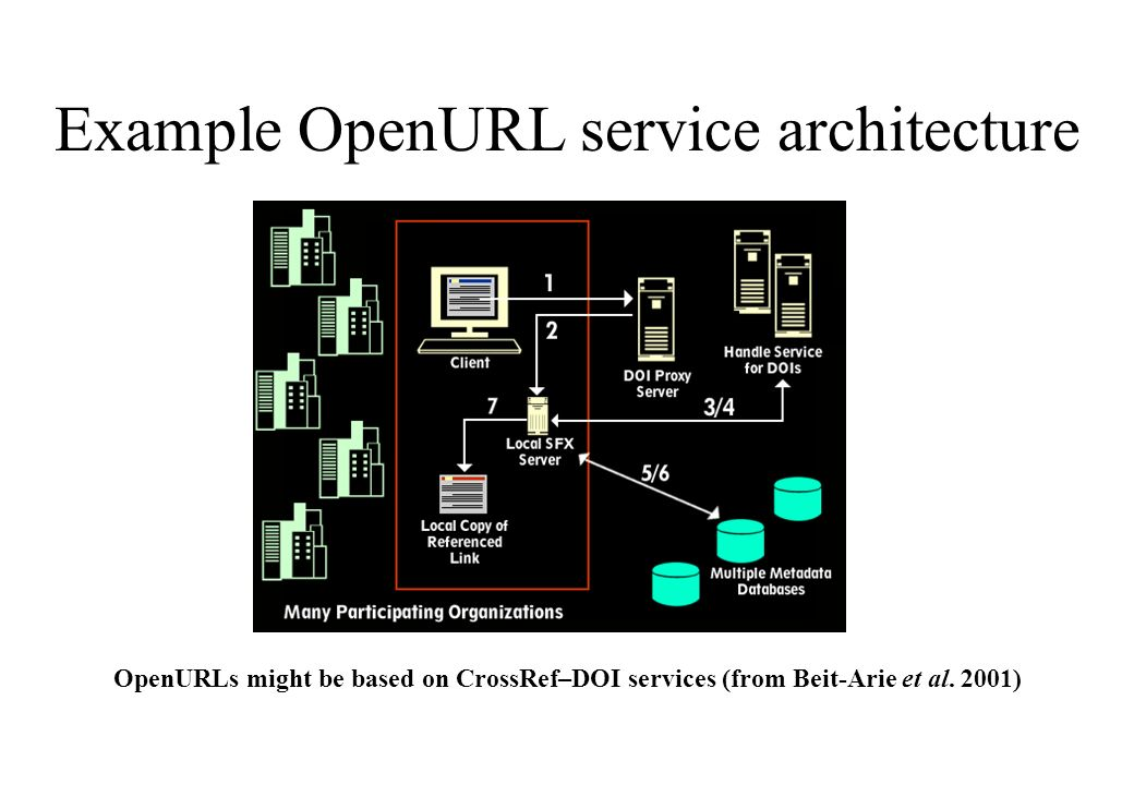 Example OpenURL service architecture OpenURLs might be based on CrossRef–DOI services (from Beit-Arie et al.