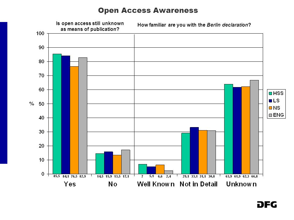 Open Access Awareness Is open access still unknown as means of publication? How familiar are you with the Berlin declaration?