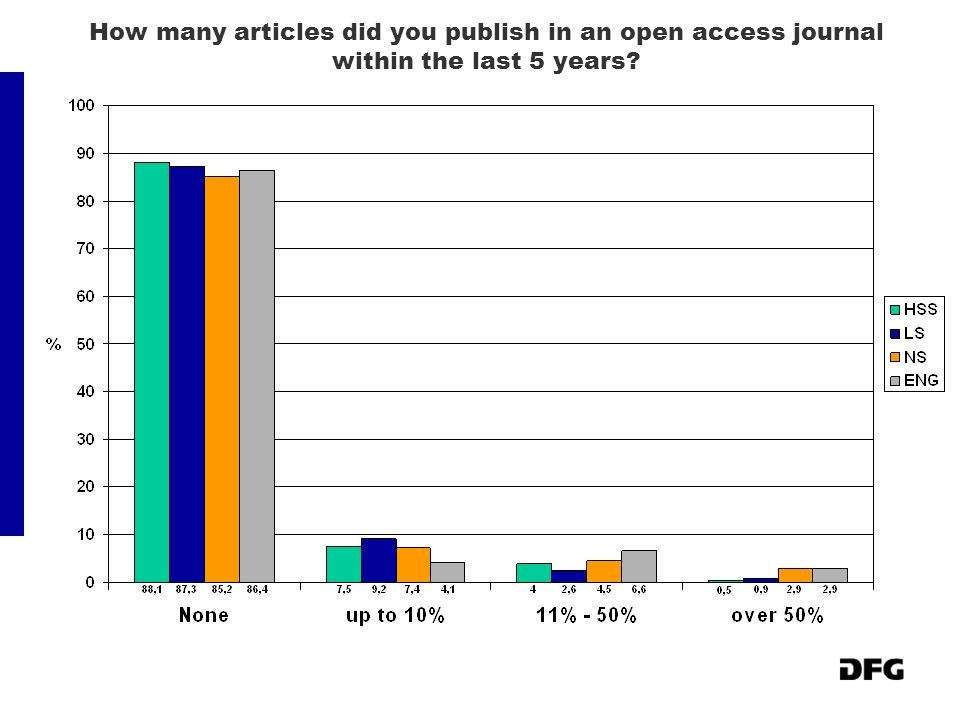 How many articles did you publish in an open access journal within the last 5 years?