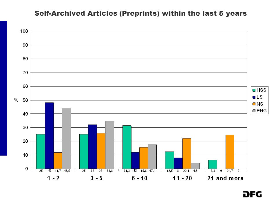 Self-Archived Articles (Preprints) within the last 5 years