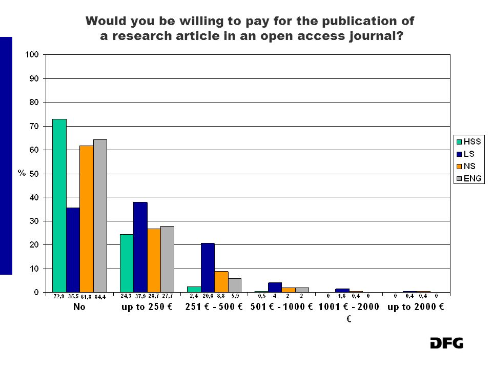 Would you be willing to pay for the publication of a research article in an open access journal