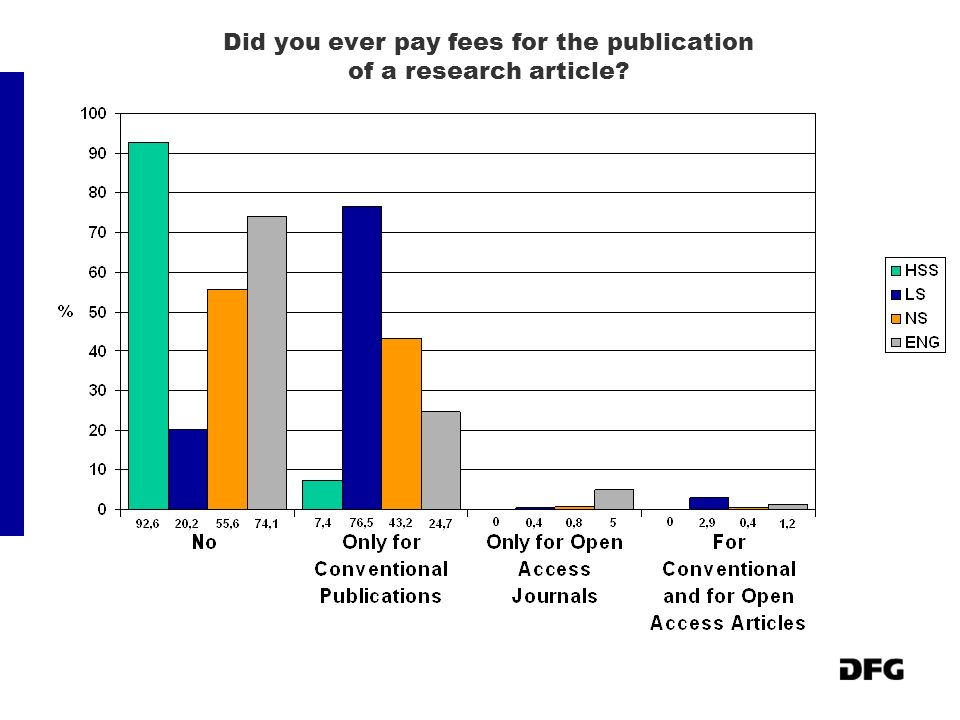 Did you ever pay fees for the publication of a research article?