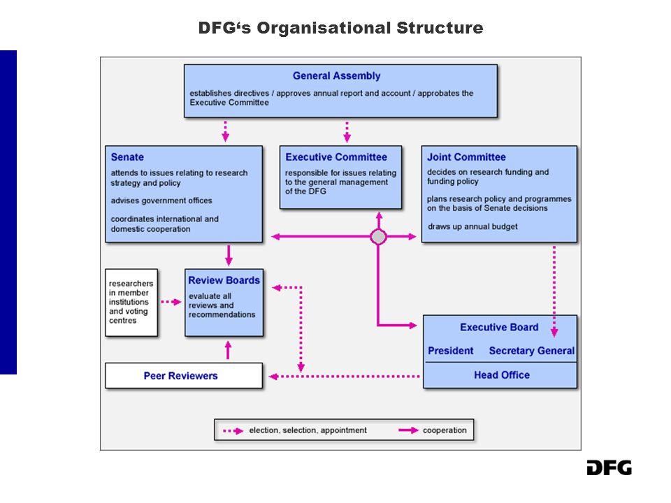 DFGs Organisational Structure