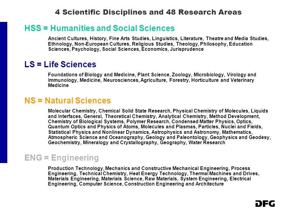 4 Scientific Disciplines and 48 Research Areas HSS = Humanities and Social Sciences Ancient Cultures, History, Fine Arts Studies, Linguistics, Literat