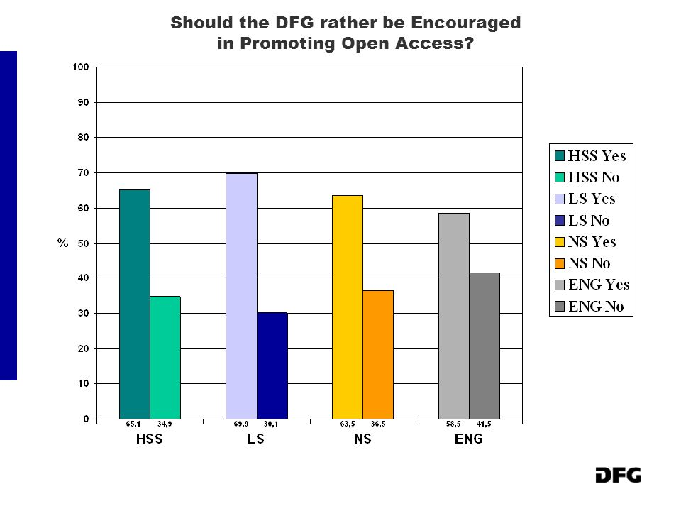 Should the DFG rather be Encouraged in Promoting Open Access