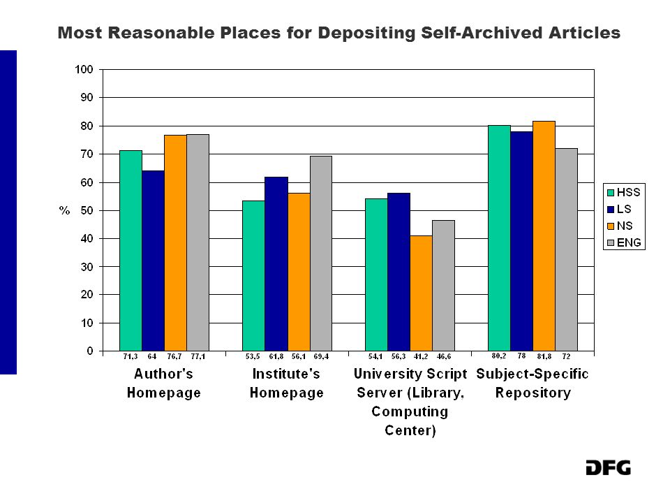 Most Reasonable Places for Depositing Self-Archived Articles