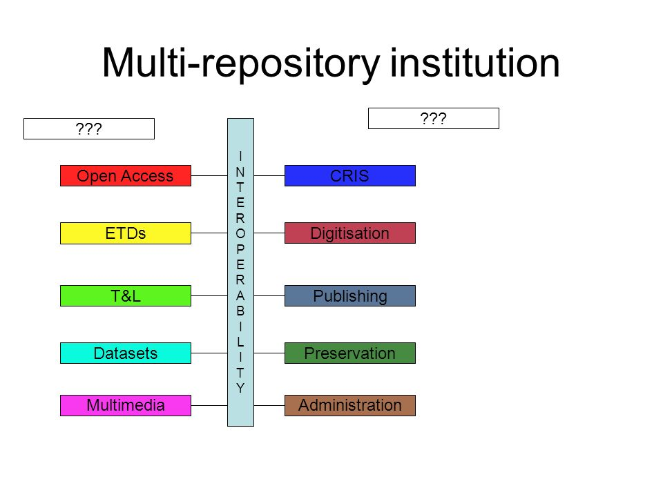 Multi-repository institution INTEROPERABILITYINTEROPERABILITY Open Access ETDs T&L Datasets CRIS Multimedia Digitisation Publishing Preservation Administration
