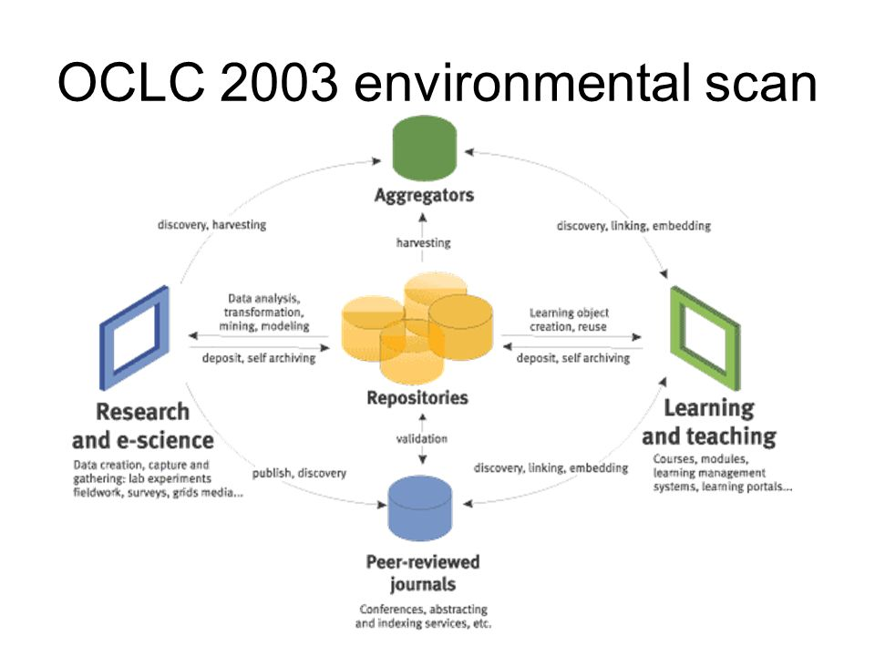 OCLC 2003 environmental scan