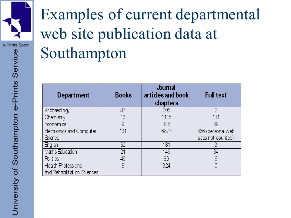 Examples of current departmental web site publication data at Southampton