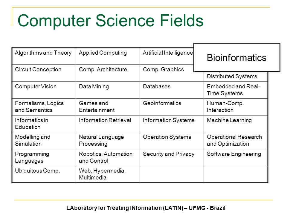 Computer Science Fields Algorithms and TheoryApplied ComputingArtificial IntelligenceBioinformatics Circuit ConceptionComp.