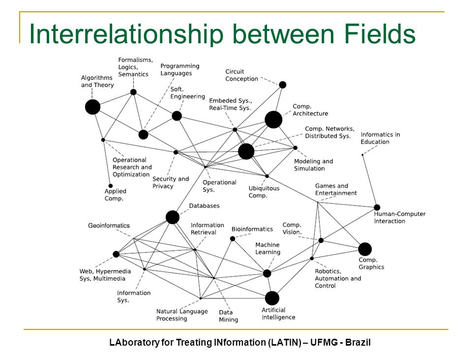 Interrelationship between Fields LAboratory for Treating INformation (LATIN) – UFMG - Brazil
