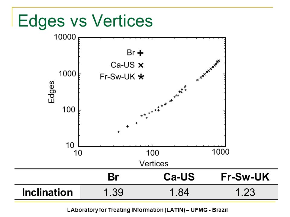 Edges vs Vertices LAboratory for Treating INformation (LATIN) – UFMG - Brazil BrCa-USFr-Sw-UK Inclination1.391.841.23