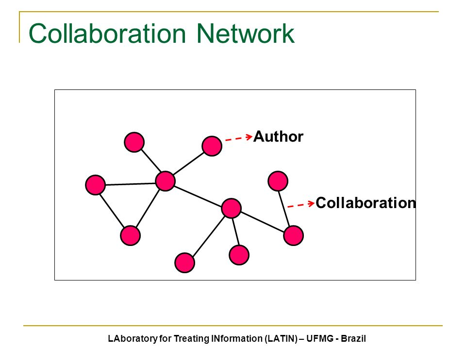 Collaboration Network Author Collaboration LAboratory for Treating INformation (LATIN) – UFMG - Brazil