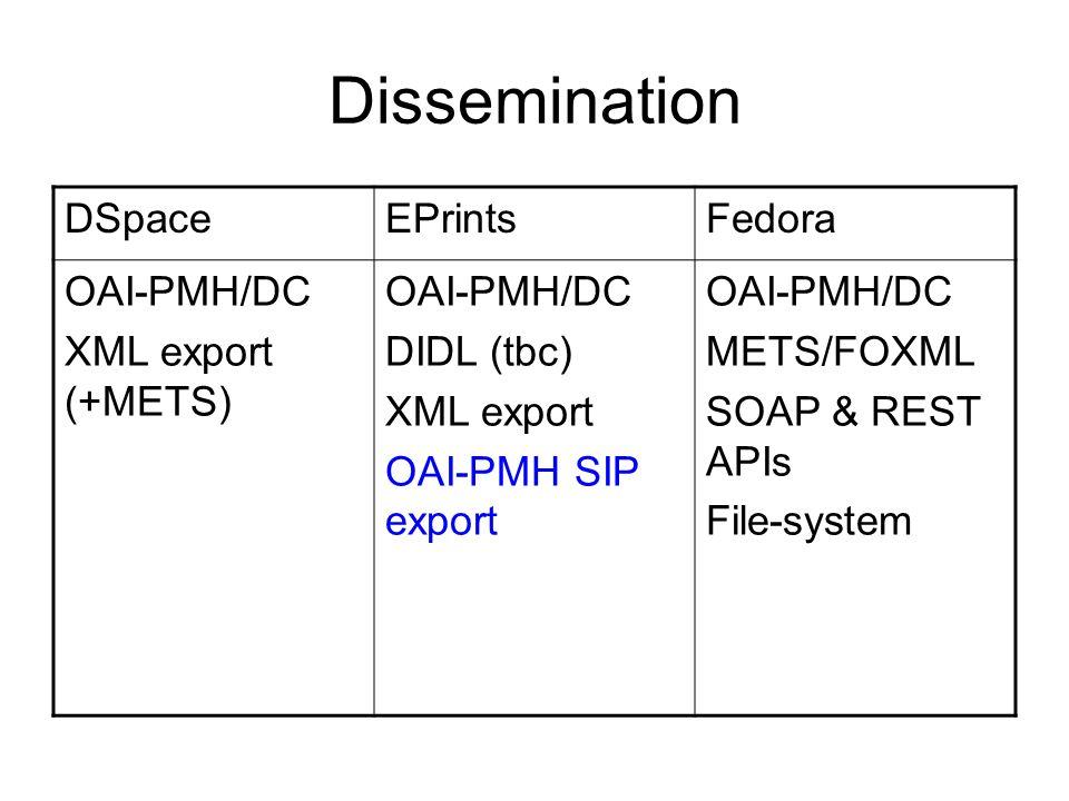 Dissemination DSpaceEPrintsFedora OAI-PMH/DC XML export (+METS) OAI-PMH/DC DIDL (tbc) XML export OAI-PMH SIP export OAI-PMH/DC METS/FOXML SOAP & REST