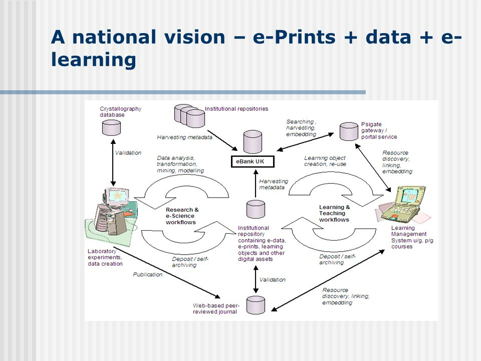 A national vision – e-Prints + data + e- learning