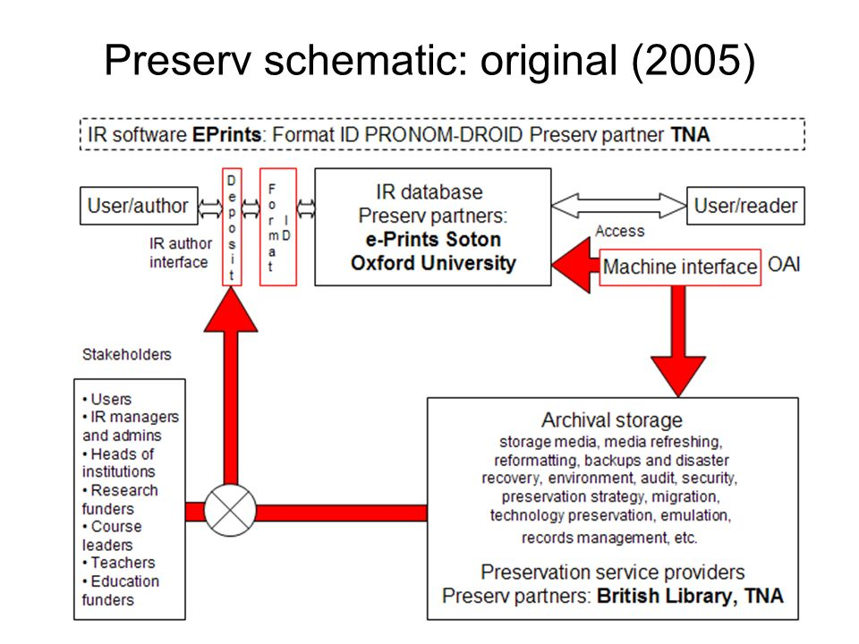 Repository preservation service providers Today Preservation services, e.g.