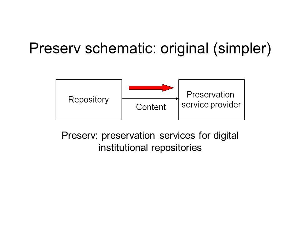 Preserv schematic: original (simpler) Preserv: preservation services for digital institutional repositories Repository Preservation service provider Content