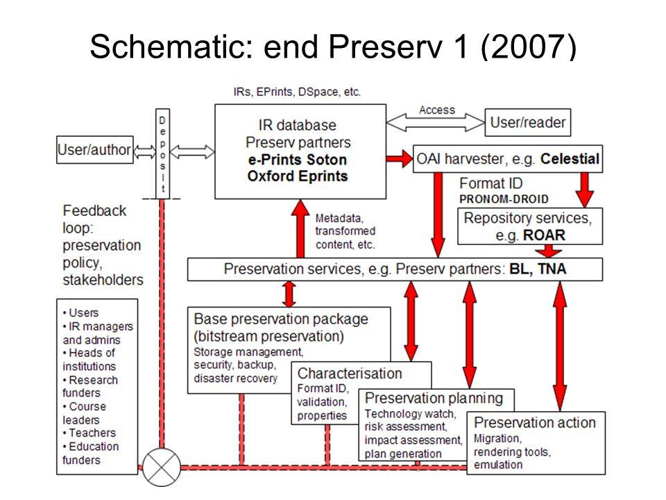 Schematic: end Preserv 1 (2007)