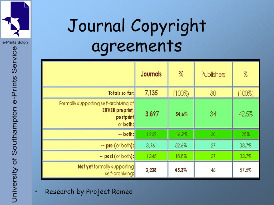 Journal Copyright agreements Research by Project Romeo