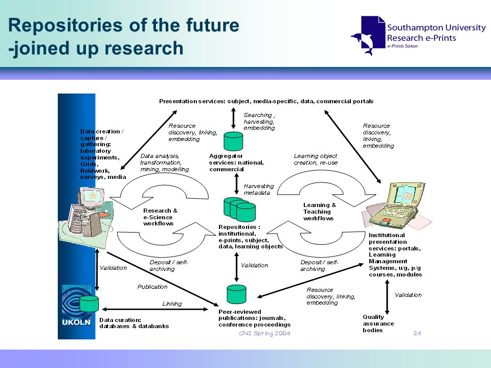 Repositories of the future -joined up research