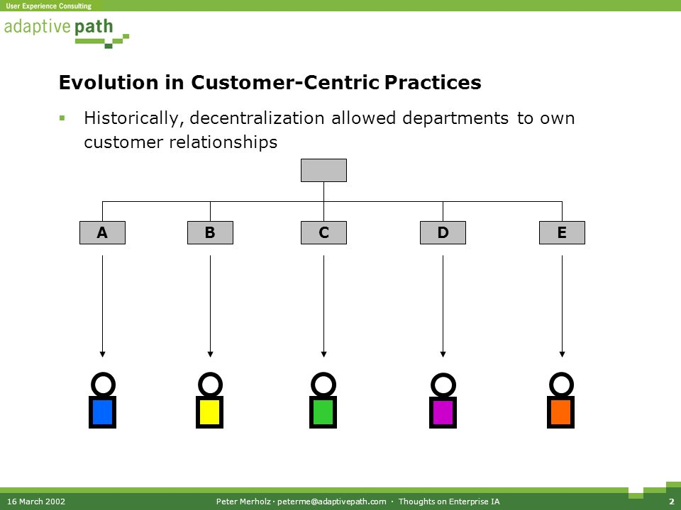 16 March 2002Peter Merholz · · Thoughts on Enterprise IA2 Evolution in Customer-Centric Practices Historically, decentralization allowed departments to own customer relationships ABCDE