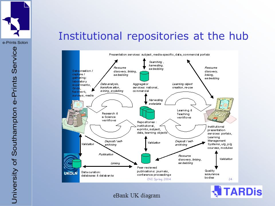 Institutional repositories at the hub eBank UK diagram