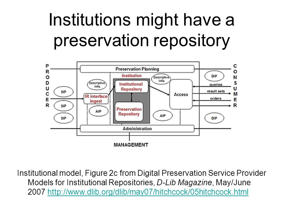 Institutions might have a preservation repository Institutional model, Figure 2c from Digital Preservation Service Provider Models for Institutional Repositories, D-Lib Magazine, May/June 2007 http://www.dlib.org/dlib/may07/hitchcock/05hitchcock.htmlhttp://www.dlib.org/dlib/may07/hitchcock/05hitchcock.html