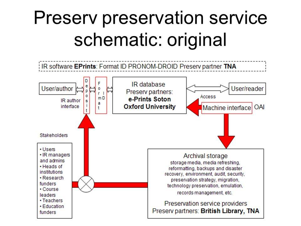 Preserv preservation service schematic: original