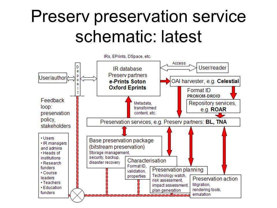 Preserv preservation service schematic: latest