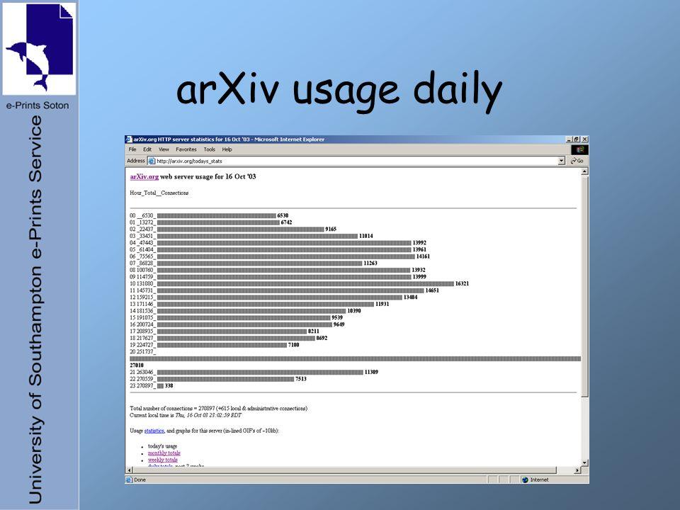 arXiv usage daily