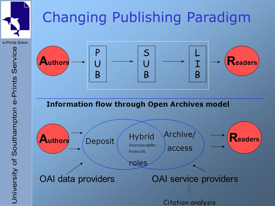 Changing Publishing Paradigm A uthors R eaders OAI data providersOAI service providers PUBPUB SUBSUB LIBLIB A uthors R eaders Deposit Archive/ access Hybrid Interoperability Protocols roles Information flow through Open Archives model Citation analysis