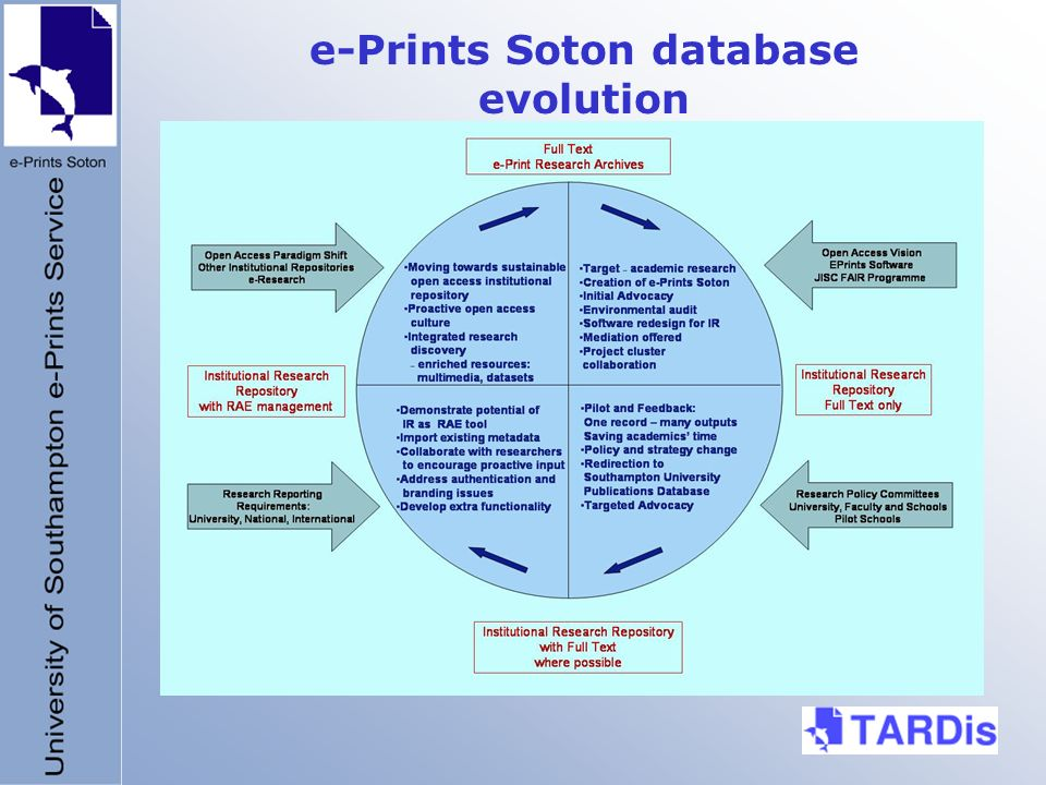 e-Prints Soton database evolution