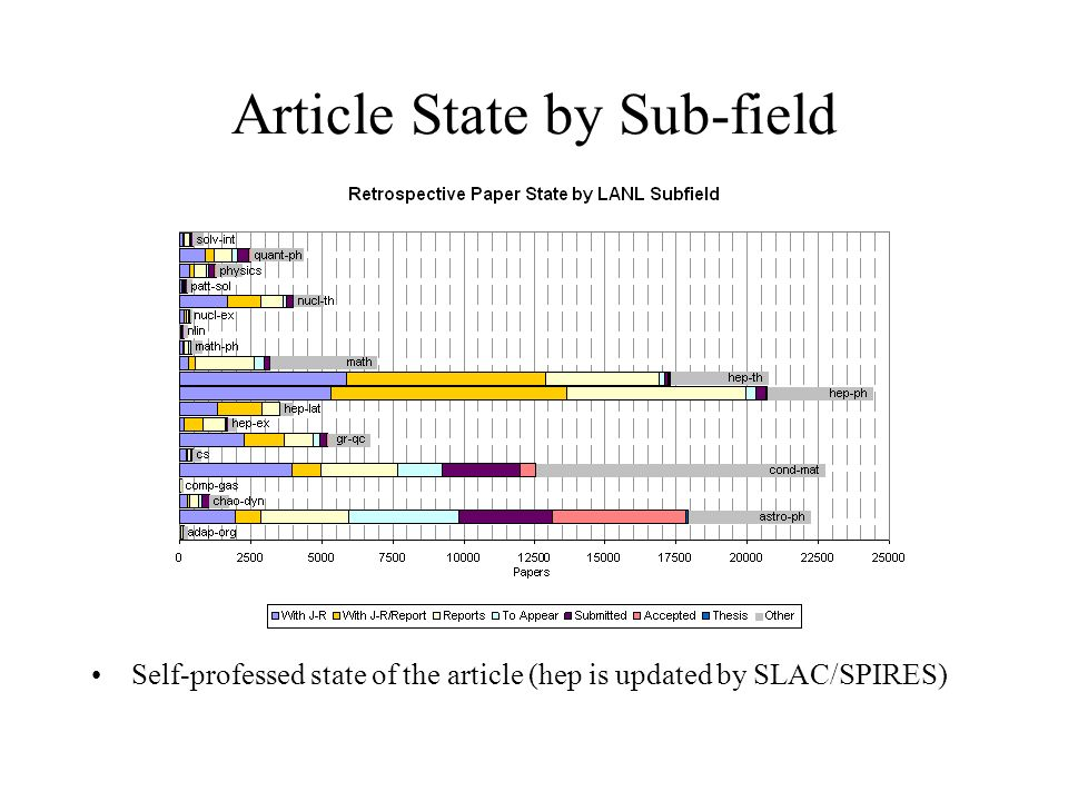 Article State by Sub-field Self-professed state of the article (hep is updated by SLAC/SPIRES)