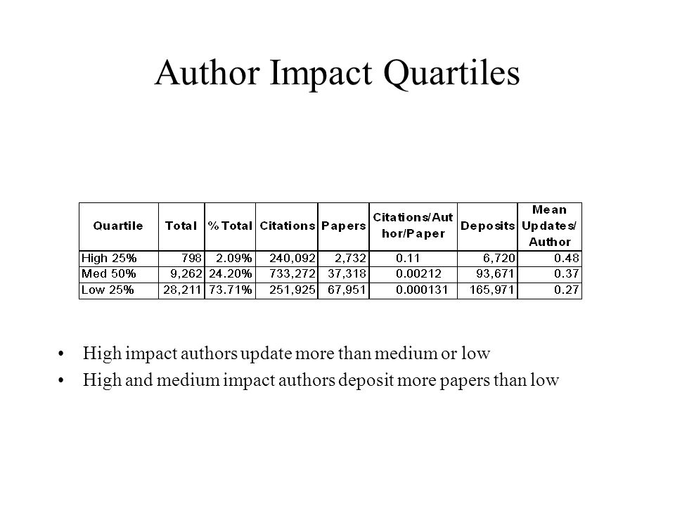Author Impact Quartiles High impact authors update more than medium or low High and medium impact authors deposit more papers than low