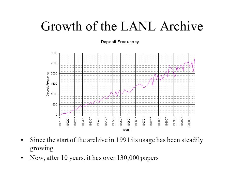 Growth of the LANL Archive Since the start of the archive in 1991 its usage has been steadily growing Now, after 10 years, it has over 130,000 papers
