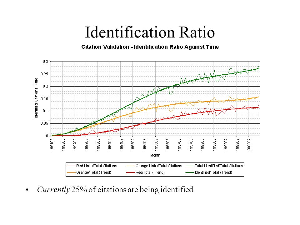 Identification Ratio Currently 25% of citations are being identified