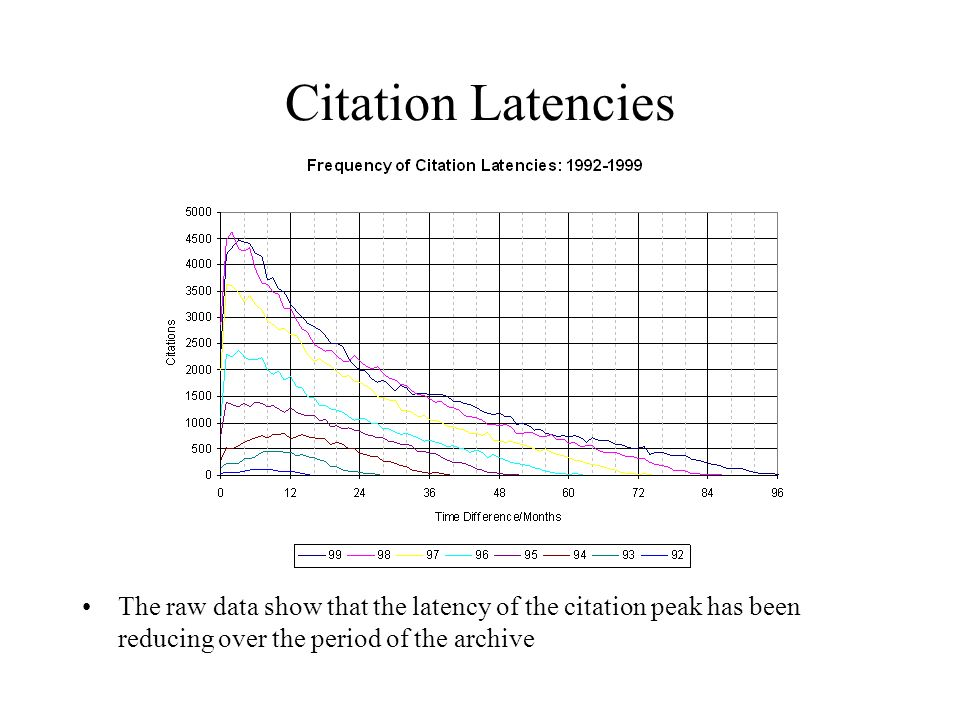 Citation Latencies The raw data show that the latency of the citation peak has been reducing over the period of the archive