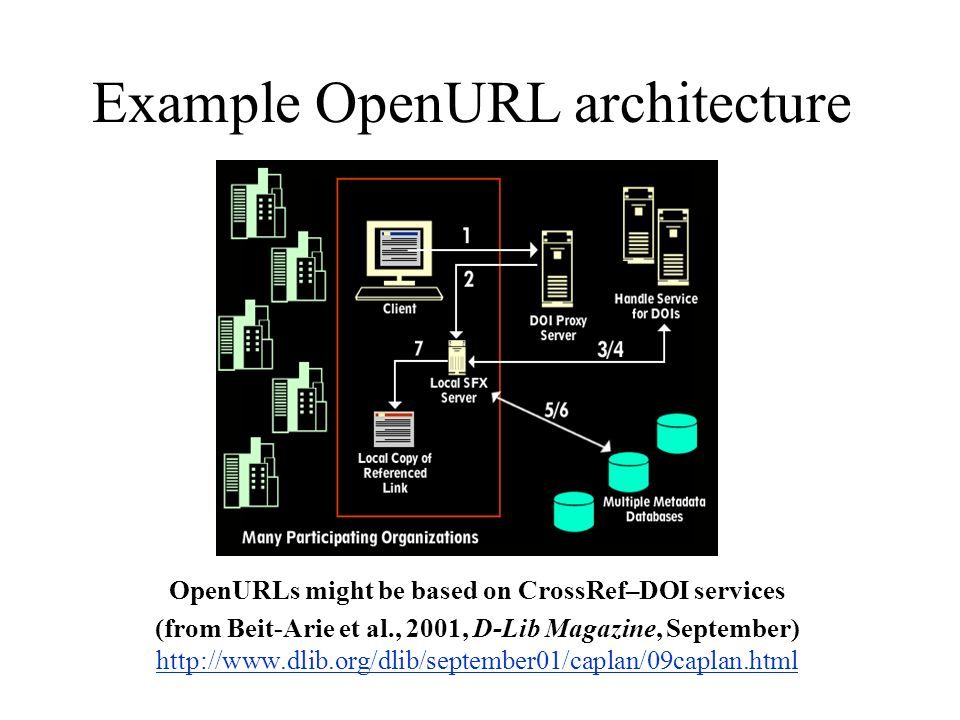 Example OpenURL architecture OpenURLs might be based on CrossRef–DOI services (from Beit-Arie et al., 2001, D-Lib Magazine, September) http://www.dlib.org/dlib/september01/caplan/09caplan.html http://www.dlib.org/dlib/september01/caplan/09caplan.html
